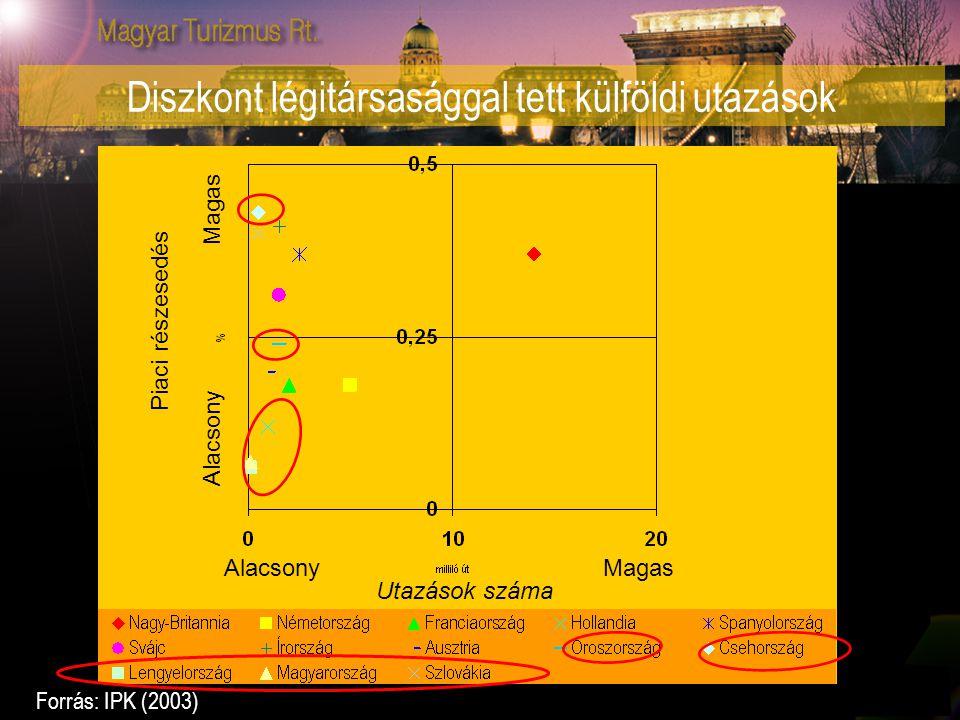 Utazások száma Alacsony Magas Diszkont légitársasággal tett külföldi utazások Forrás: IPK (2003) AlacsonyMagas Piaci részesedés