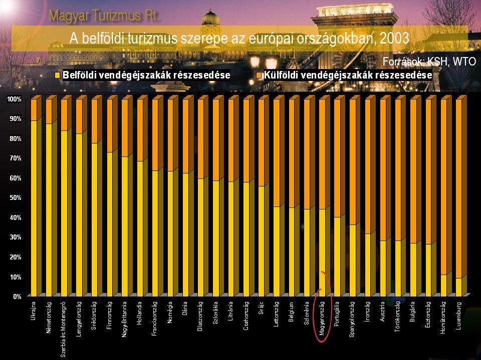 A belföldi turizmus szerepe az európai országokban, 2003 Források: KSH, WTO