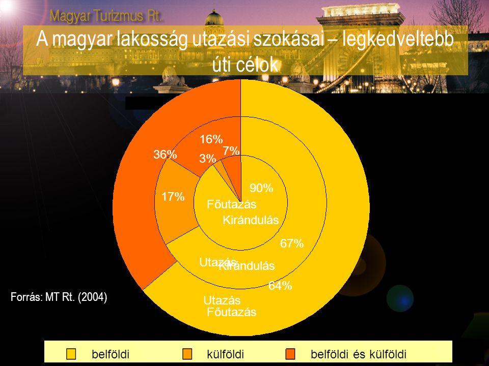 A magyar lakosság utazási szokásai – legkedveltebb úti célok Kirándulás 90% 3% 7% Utazás 67% 17% 16% Főutazás 64% 36% Kirándulás Utazás Főutazás Forrá
