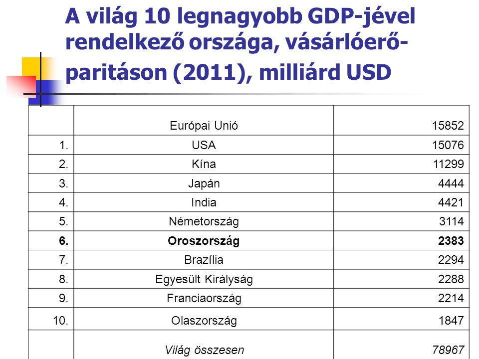 A világ 10 legnagyobb GDP-jével rendelkező országa, vásárlóerő- paritáson (2011), milliárd USD Európai Unió15852 1.USA15076 2.Kína11299 3.Japán4444 4.