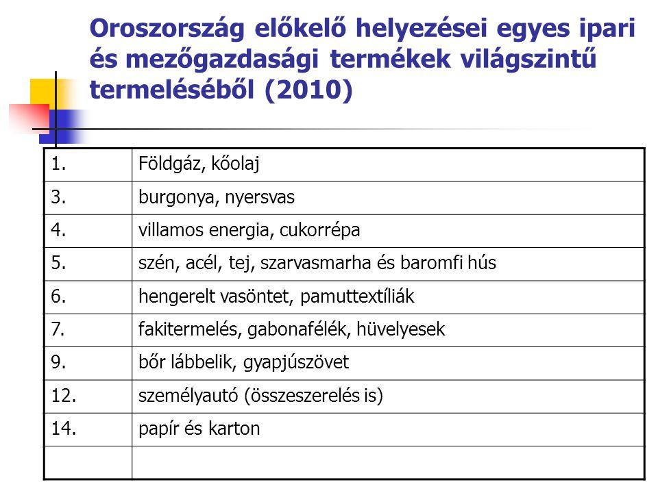 Oroszország előkelő helyezései egyes ipari és mezőgazdasági termékek világszintű termeléséből (2010) 1.Földgáz, kőolaj 3.burgonya, nyersvas 4.villamos