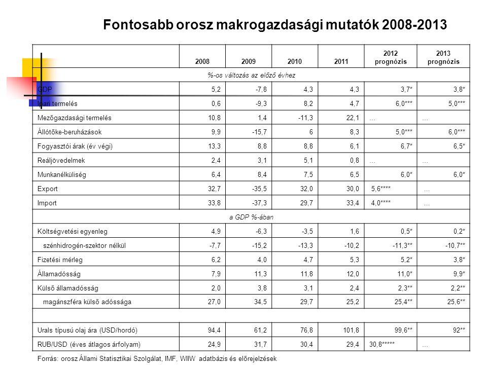 Fontosabb orosz makrogazdasági mutatók 2008-2013 2008200920102011 2012 prognózis 2013 prognózis %-os változás az előző évhez GDP5,2-7,84,3 3,7*3,8* Ip