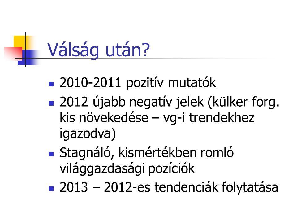 Válság után? 2010-2011 pozitív mutatók 2012 újabb negatív jelek (külker forg. kis növekedése – vg-i trendekhez igazodva) Stagnáló, kismértékben romló