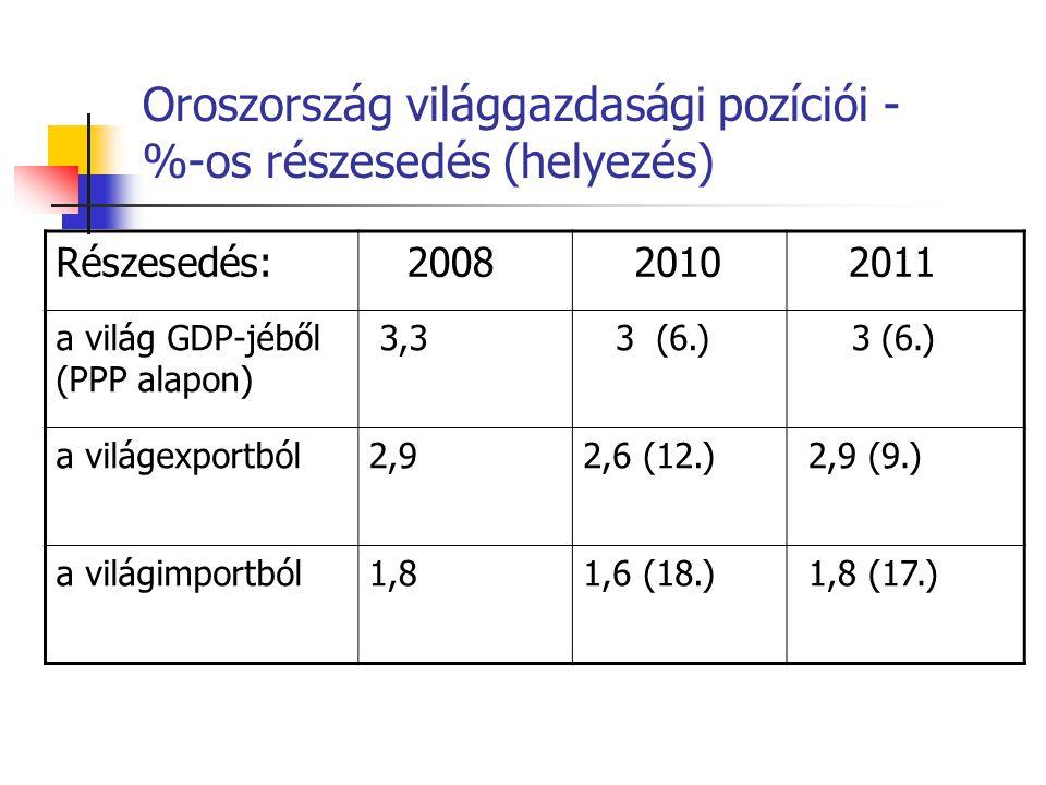 Oroszország világgazdasági pozíciói - %-os részesedés (helyezés) Részesedés: 2008 2010 2011 a világ GDP-jéből (PPP alapon) 3,3 3 (6.) a világexportból
