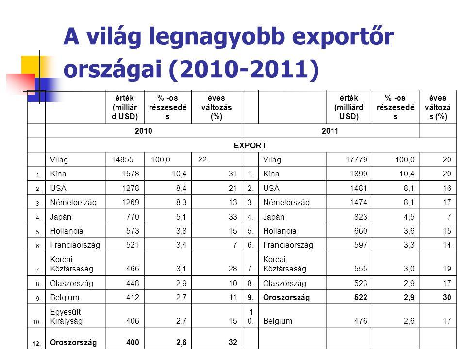 A világ legnagyobb exportőr országai (2010-2011) érték (milliár d USD) % -os részesedé s éves változás (%) érték (milliárd USD) % -os részesedé s éves
