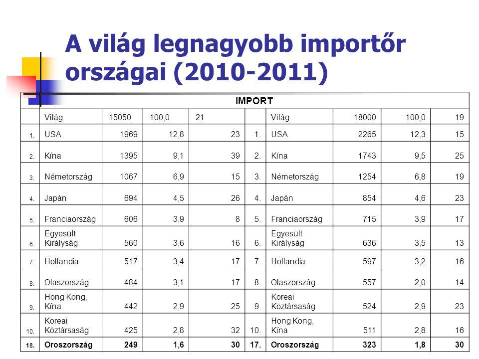 A világ legnagyobb importőr országai (2010-2011) IMPORT Világ 15050 100,0 21 Világ18000100,019 1. USA196912,8231.USA226512,315 2. Kína13959,1392.Kína1