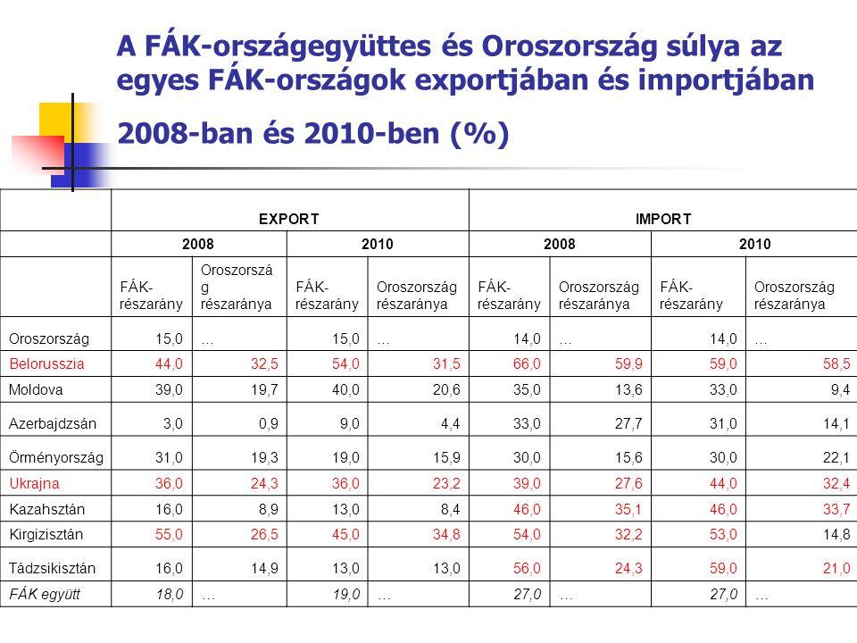 A FÁK-országegyüttes és Oroszország súlya az egyes FÁK-országok exportjában és importjában 2008-ban és 2010-ben (%) EXPORTIMPORT 2008201020082010 FÁK-