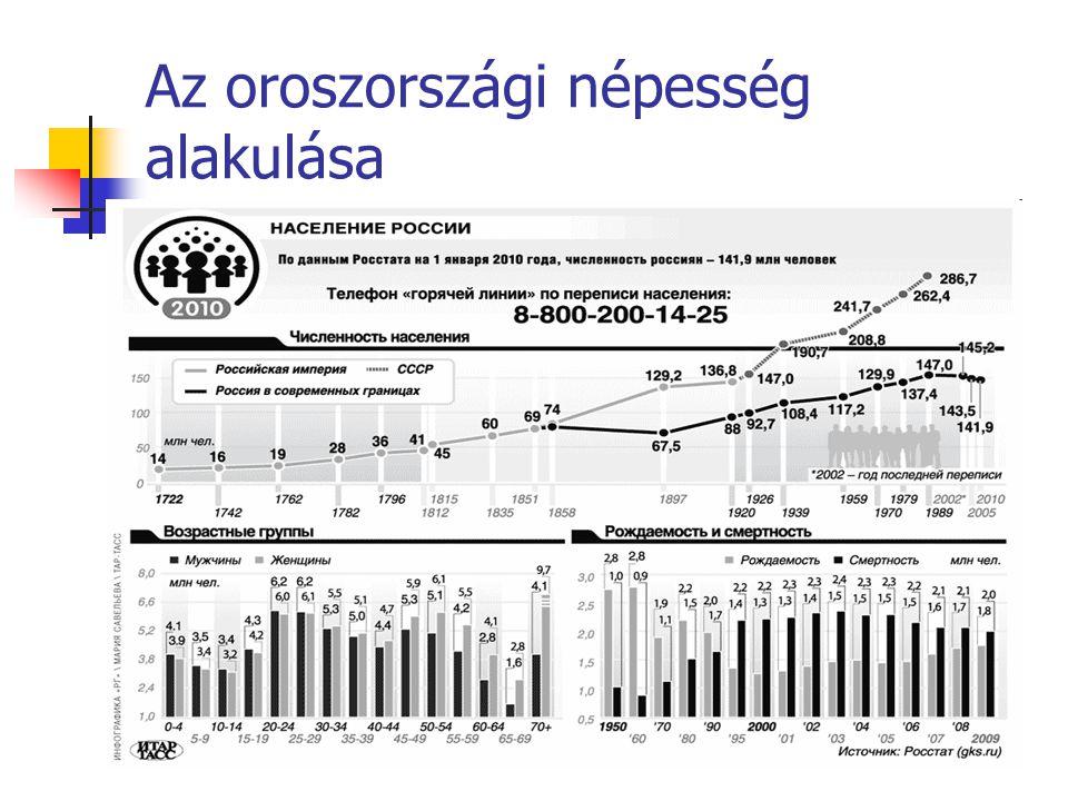 Az ország öröksége és felépítése Volt SZU legjelentősebb utódállama (1991 december) Kapacitások kb.