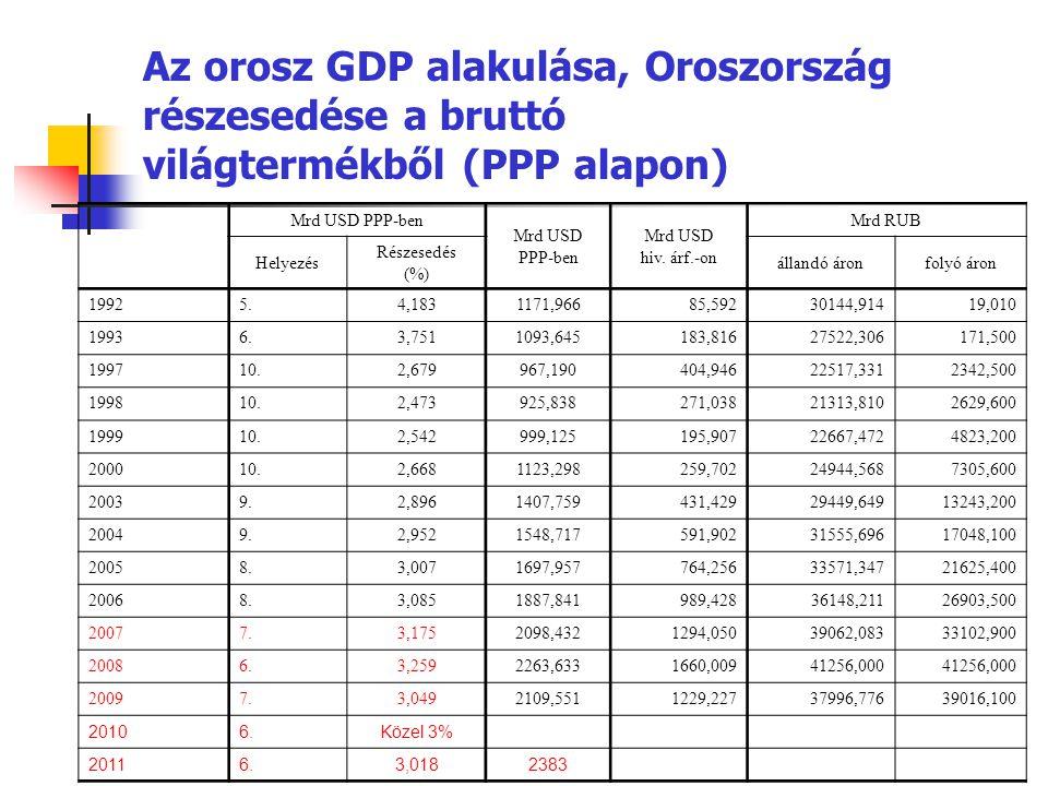 A világ 10 legnagyobb GDP-jével rendelkező országa, vásárlóerő- paritáson (2011), milliárd USD Európai Unió15852 1.USA15076 2.Kína11299 3.Japán4444 4.India4421 5.Németország3114 6.Oroszország2383 7.Brazília2294 8.Egyesült Királyság2288 9.Franciaország2214 10.Olaszország1847 Világ összesen78967 Forrás: IMF, World Economic Outlook Database, 2012.