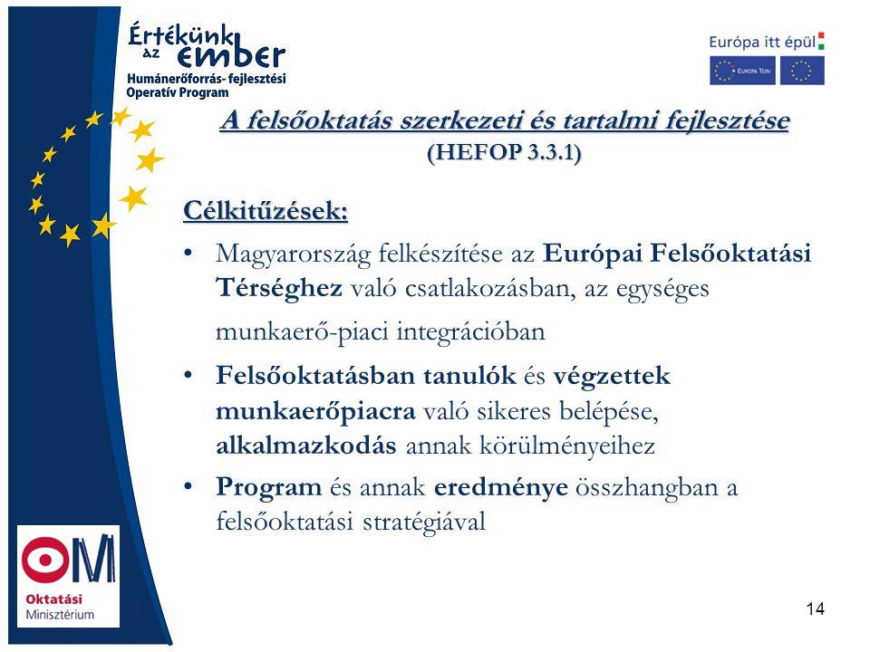 14 A felsőoktatás szerkezeti és tartalmi fejlesztése (HEFOP 3.3.1) Célkitűzések: Magyarország felkészítése az Európai Felsőoktatási Térséghez való csa