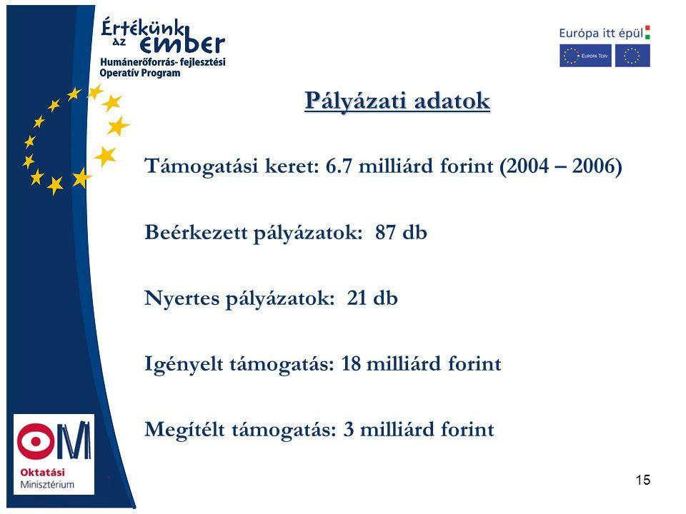 15 Pályázati adatok Támogatási keret: 6.7 milliárd forint (2004 – 2006) Beérkezett pályázatok: 87 db Nyertes pályázatok: 21 db Igényelt támogatás: 18