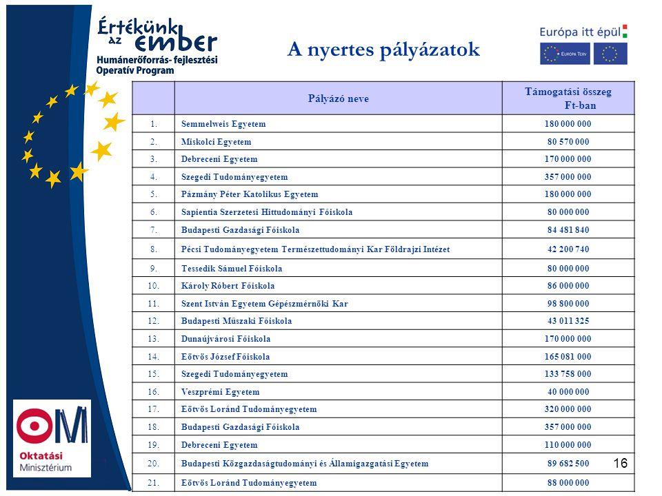 16 A nyertes pályázatok Pályázó neve Támogatási összeg Ft-ban 1.Semmelweis Egyetem180 000 000 2.Miskolci Egyetem80 570 000 3.Debreceni Egyetem170 000