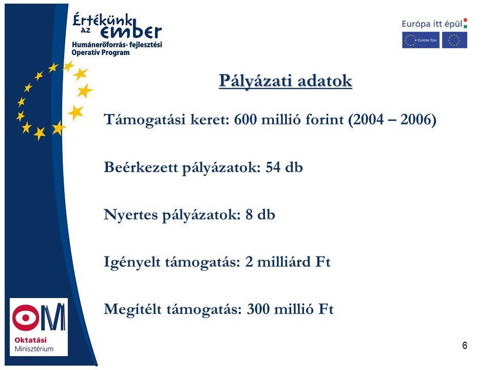 6 Pályázati adatok Támogatási keret: 600 millió forint (2004 – 2006) Beérkezett pályázatok: 54 db Nyertes pályázatok: 8 db Igényelt támogatás: 2 milli