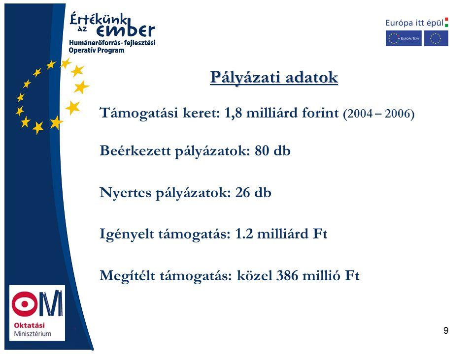 9 Pályázati adatok Támogatási keret: 1,8 milliárd forint (2004 – 2006) Beérkezett pályázatok: 80 db Nyertes pályázatok: 26 db Igényelt támogatás: 1.2
