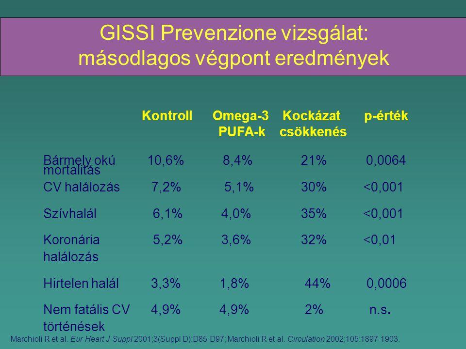 GISSI Prevenzione vizsgálat: másodlagos végpont eredmények Kontroll Omega-3 Kockázat p-érték PUFA-k csökkenés Bármely okú 10,6% 8,4% 21% 0,0064 mortalitás CV halálozás 7,2% 5,1% 30% <0,001 Szívhalál 6,1% 4,0% 35% <0,001 Koronária 5,2% 3,6% 32% <0,01 halálozás Hirtelen halál 3,3% 1,8% 44% 0,0006 Nem fatális CV 4,9% 4,9% 2% n.s.