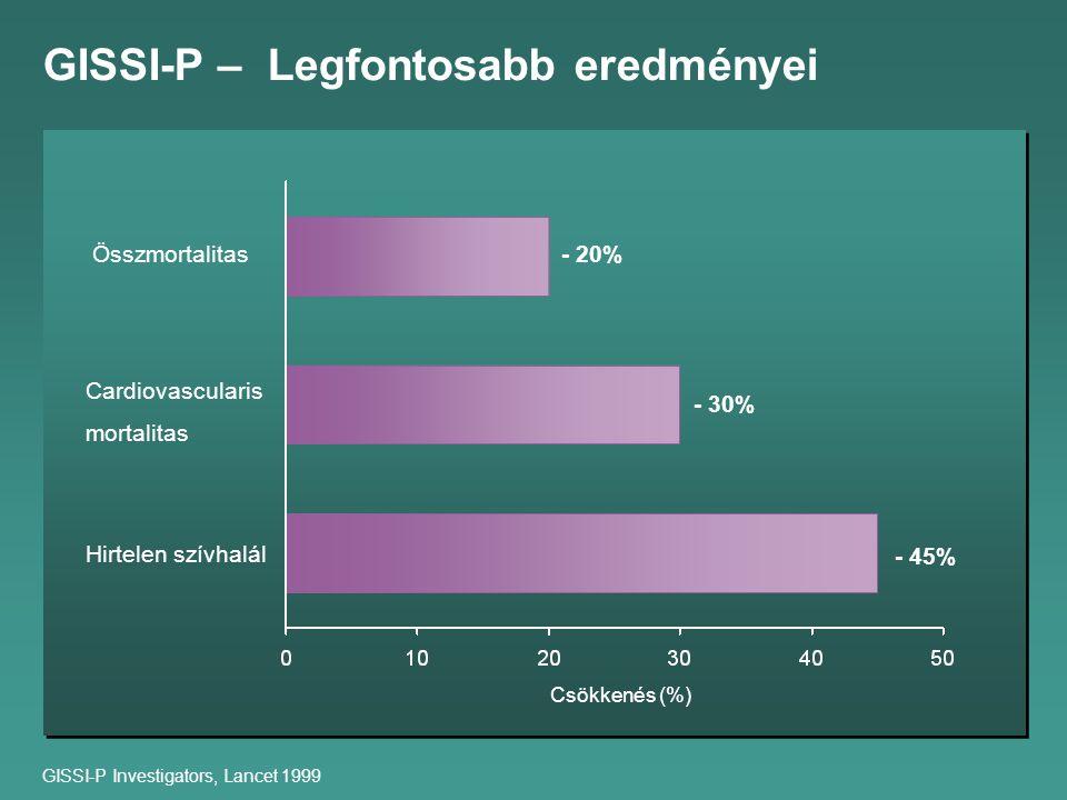 GISSI-P – Legfontosabb eredményei GISSI-P Investigators, Lancet 1999 Csökkenés (%) - 45% - 30% - 20%Összmortalitas Cardiovascularis mortalitas Hirtelen szívhalál