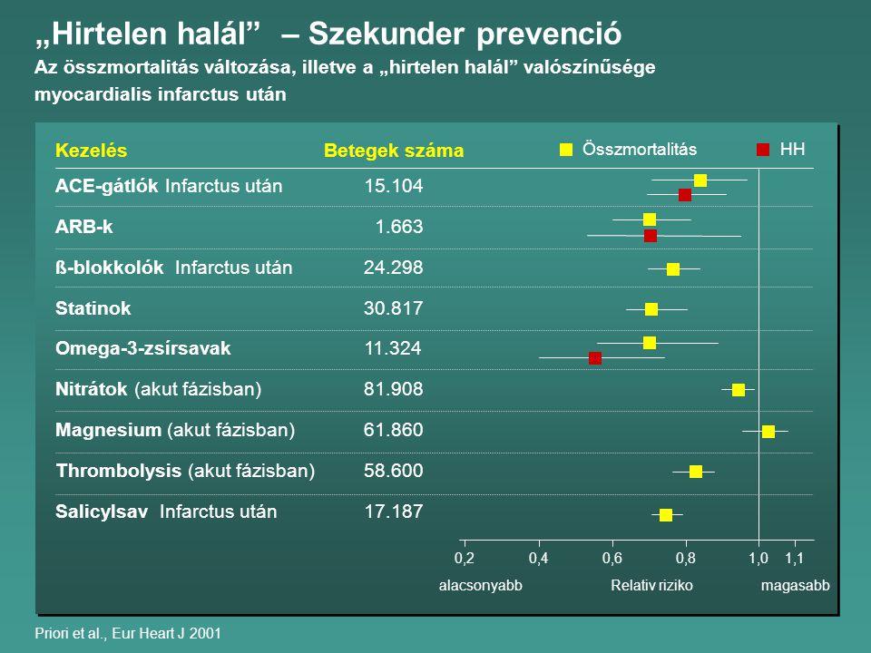 """Priori et al., Eur Heart J 2001 Kezelés ACE-gátlók Infarctus után15.104 ARB-k 1.663 ß-blokkolók Infarctus után24.298 Statinok30.817 Omega-3-zsírsavak11.324 Nitrátok (akut fázisban)81.908 Magnesium (akut fázisban)61.860 Thrombolysis (akut fázisban)58.600 Salicylsav Infarctus után17.187 Betegek száma Összmortalitás """"Hirtelen halál – Szekunder prevenció Az összmortalitás változása, illetve a """"hirtelen halál valószínűsége myocardialis infarctus után HH 1,11,00,80,60,40,2 Relativ rizikomagasabbalacsonyabb"""