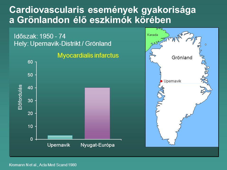 Cardiovascularis események gyakorisága a Grönlandon élő eszkimók körében Kromann N et al., Acta Med Scand 1980 Időszak: 1950 - 74 Hely: Upernavik-Distrikt / Grönland Kanada Grönland Upernavik Myocardialis infarctus Nyugat-Európa Előfordulás