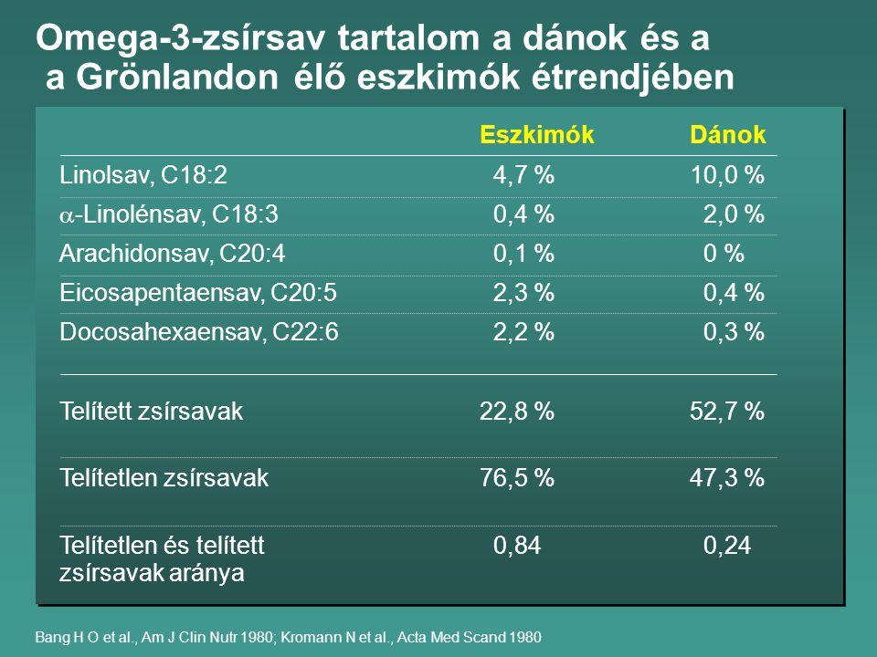 Omega-3-zsírsav tartalom a dánok és a a Grönlandon élő eszkimók étrendjében Bang H O et al., Am J Clin Nutr 1980; Kromann N et al., Acta Med Scand 1980 EszkimókDánok Linolsav, C18:2 4,7 %10,0 %  -Linolénsav, C18:3 0,4 % 2,0 % Arachidonsav, C20:4 0,1 % 0 % Eicosapentaensav, C20:5 2,3 % 0,4 % Docosahexaensav, C22:6 2,2 % 0,3 % Telített zsírsavak22,8 %52,7 % Telítetlen zsírsavak 76,5 %47,3 % Telítetlen és telített 0,84 0,24 zsírsavak aránya
