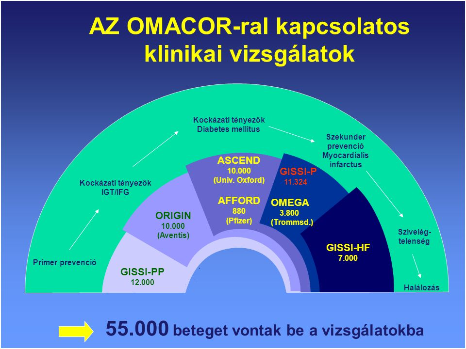 GISSI-PP 12.000 GISSI-P 11.324 OMEGA 3.800 (Trommsd.) ORIGIN 10.000 (Aventis) ASCEND 10.000 (Univ.