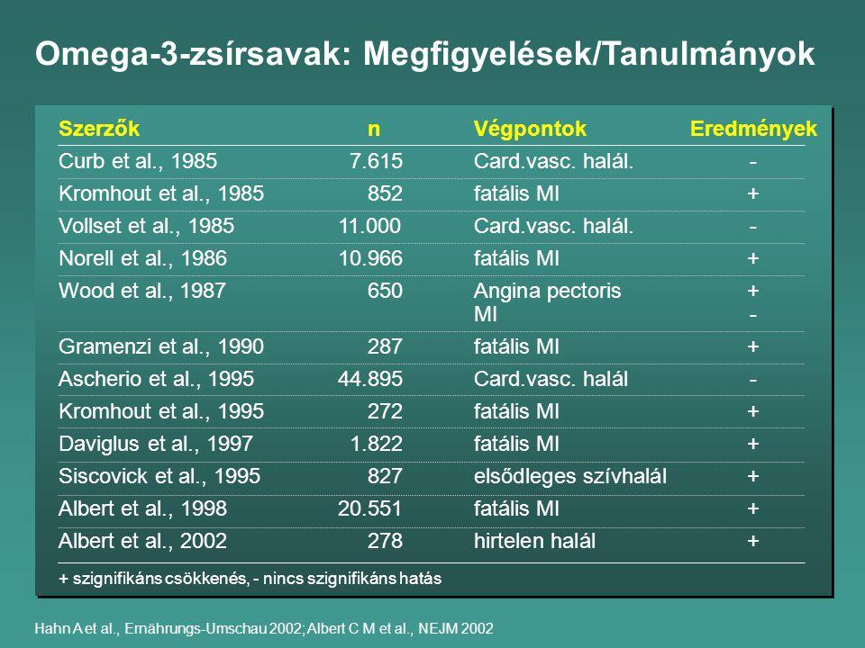 Hahn A et al., Ernährungs-Umschau 2002; Albert C M et al., NEJM 2002 Omega-3-zsírsavak: Megfigyelések/Tanulmányok Szerzők nVégpontokEredmények Curb et al., 1985 7.615Card.vasc.