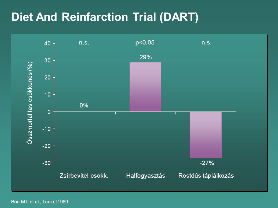 Burr M L et al.; Lancet 1989 Diet And Reinfarction Trial (DART) Zsírbevitel-csökk.