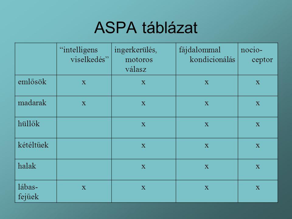 ASPA táblázat intelligens viselkedés ingerkerülés, motoros válasz fájdalommal kondicionálás nocio- ceptor emlősökxxxx madarakxxxx hüllőkxxx kétéltűekxxx halakxxx lábas- fejűek xxxx
