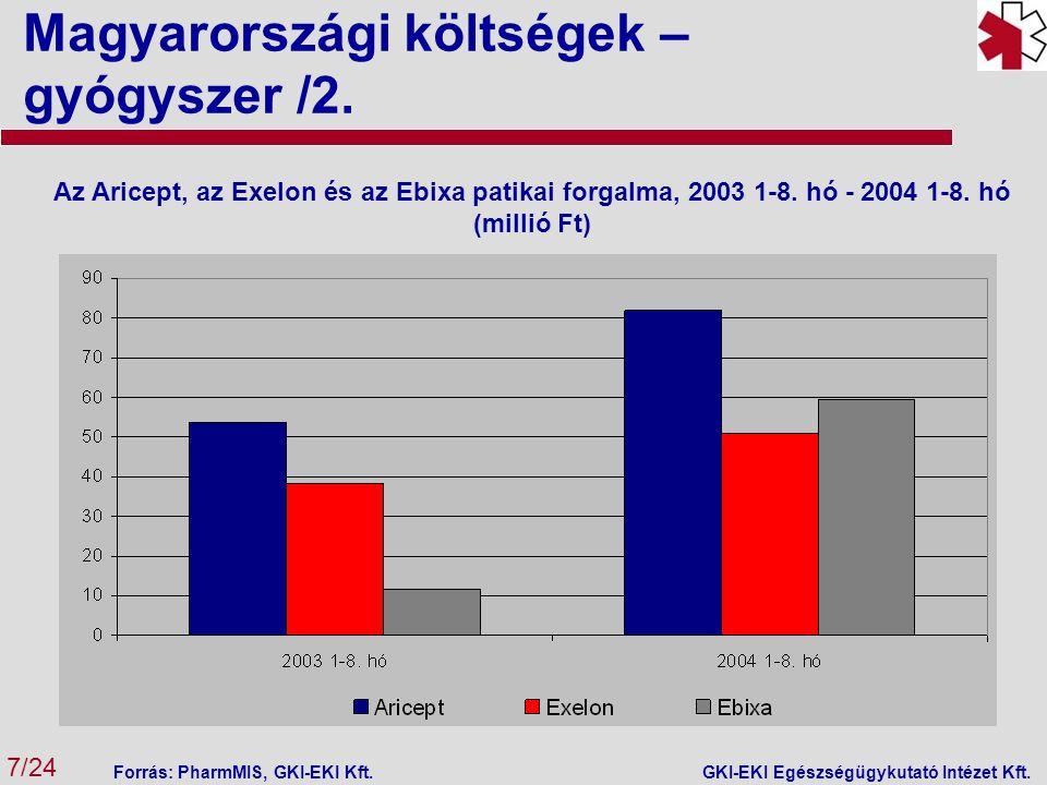 Magyarországi költségek – gyógyszer /2. 7/24 GKI-EKI Egészségügykutató Intézet Kft. Az Aricept, az Exelon és az Ebixa patikai forgalma, 2003 1-8. hó -