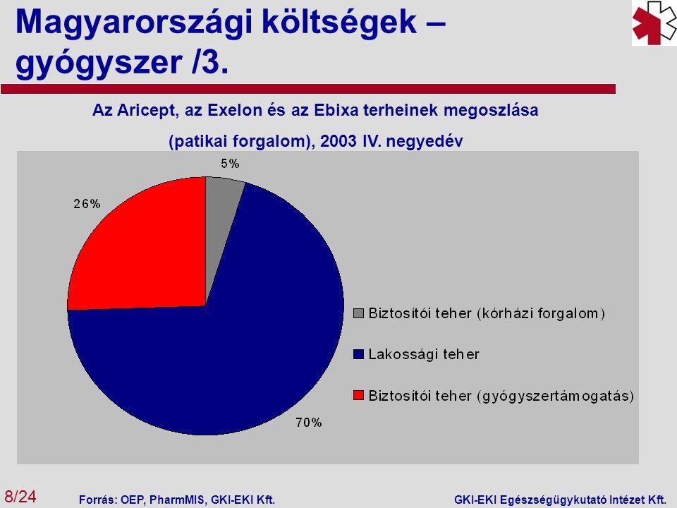 Magyarországi költségek – gyógyszer /3. 8/24 GKI-EKI Egészségügykutató Intézet Kft. Az Aricept, az Exelon és az Ebixa terheinek megoszlása (patikai fo