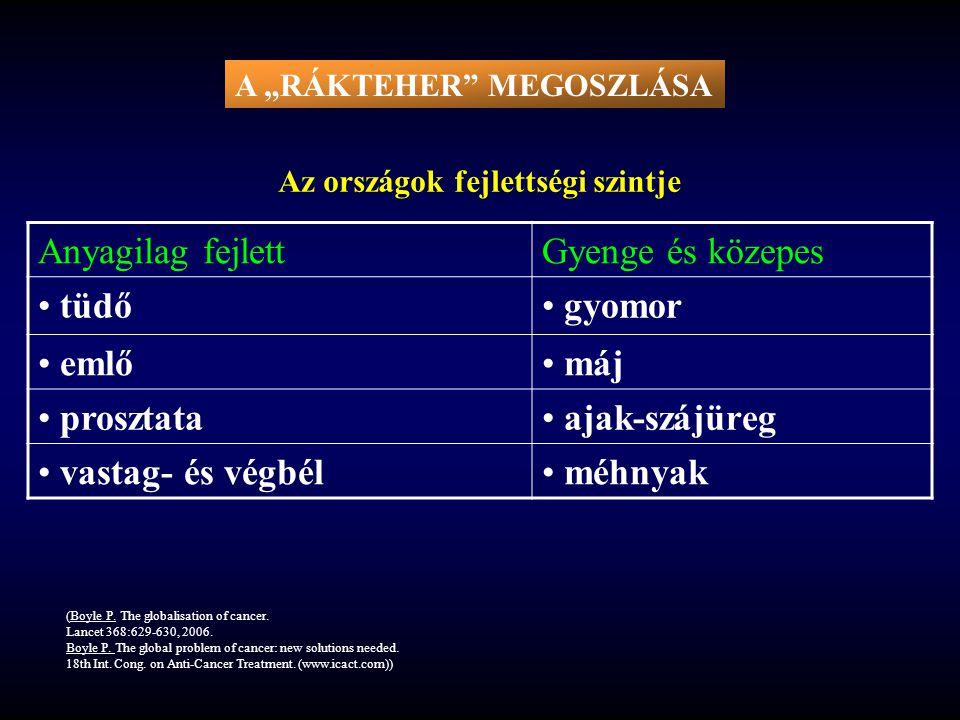 """RÁKELLENES PROGRAM EURÓPÁBAN 1985-2000 (1.) """"EUROPE AGAINST CANCER a rákos mortalitás 15%-os csökkentése  Főcél: a rákos mortalitás 15%-os csökkentése European Code Against Cancer  Alcélok: European Code Against Cancer  Dohányzás (szabályozás)  Szűrés  Egészségnevelés és képzés a rákos mortalitás 15%-os csökkentése  Főcél: a rákos mortalitás 15%-os csökkentése European Code Against Cancer  Alcélok: European Code Against Cancer  Dohányzás (szabályozás)  Szűrés  Egészségnevelés és képzés (Boyle P, et al."""