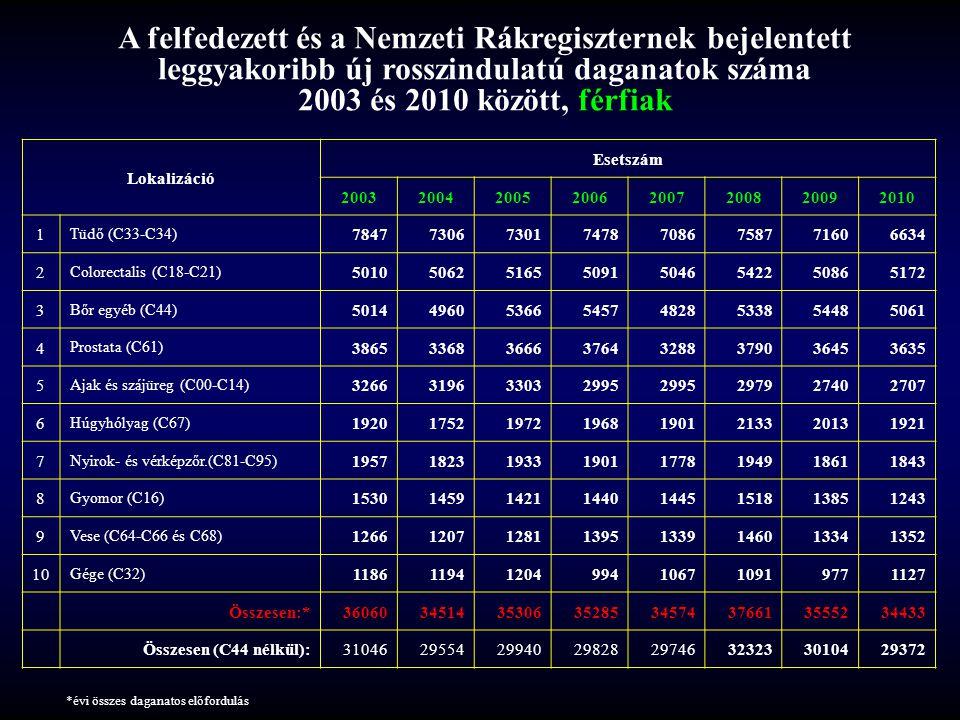 A felfedezett és a Nemzeti Rákregiszternek bejelentett leggyakoribb új rosszindulatú daganatok száma 2003 és 2010 között, nők Lokalizáció Esetszám 20032004200520062007200820092010 1 Emlő (C50) 80407418724470936593693868616610 2 Bőr egyéb (C44) 61556058650466076111667366226258 3 Colorectalis (C18-C21) 45214411445142314355458244574373 4 Tüdő (C33-C34) 38883747388539114090430541033930 5 Nyirok- és vérképzőr.(C81-C95) 19591909197219291847187319511845 6 Méhtest (C54-C55) 13621326137113401272136513781299 7 Petefészek (C56) 12361156124712151184126111851104 8 Méhnyak (C53) 13341219114211981076 981932 9 Gyomor (C16) 11011208108110671056115410621000 10 Bőr melanoma (C43) 947884955926936108510591031 Összesen:*3438732706329493251532264346123332532481 Összesen (C44 nélkül):2823226648264452590826153279392670326223 *évi összes daganatos előfordulás