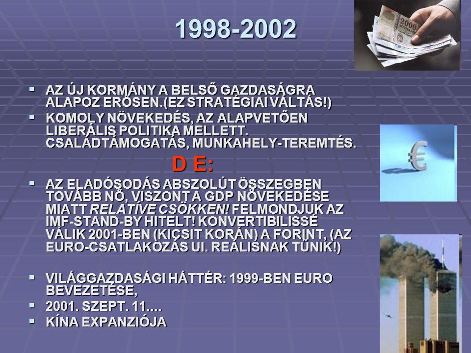 1998-2002  AZ ÚJ KORMÁNY A BELSŐ GAZDASÁGRA ALAPOZ ERŐSEN.(EZ STRATÉGIAI VÁLTÁS!)  KOMOLY NÖVEKEDÉS, AZ ALAPVETŐEN LIBERÁLIS POLITIKA MELLETT.
