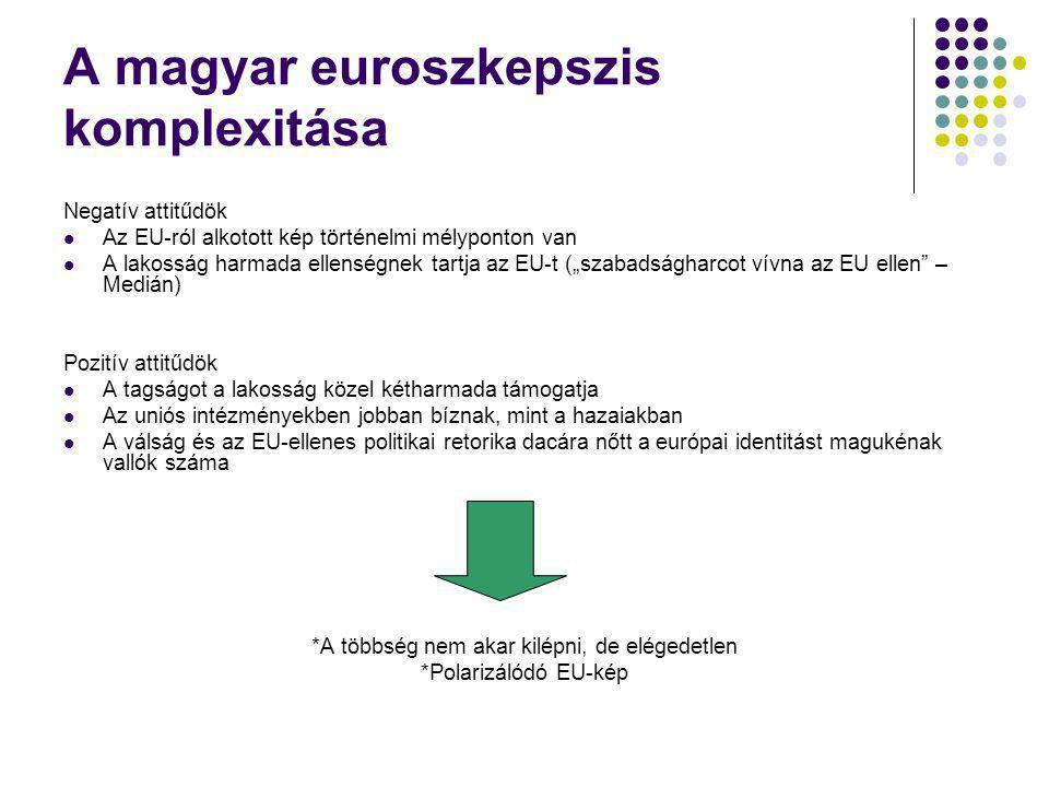 A magyar euroszkepszis komplexitása Negatív attitűdök Az EU-ról alkotott kép történelmi mélyponton van A lakosság harmada ellenségnek tartja az EU-t (