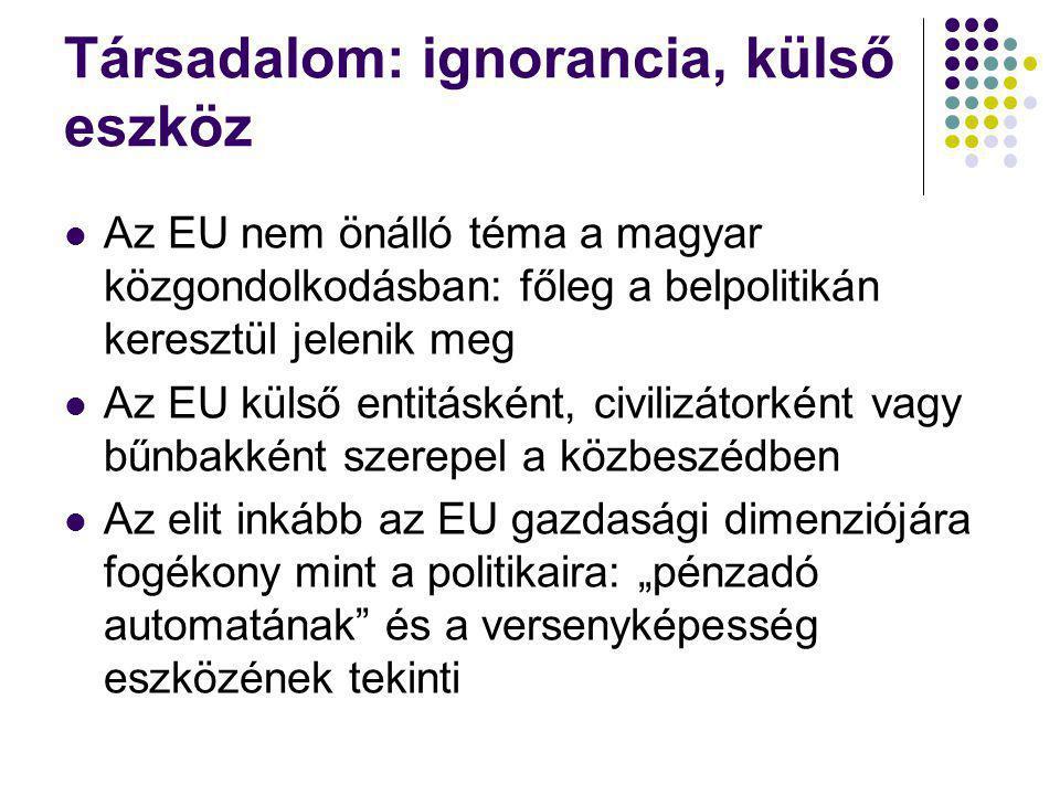 Társadalom: ignorancia, külső eszköz Az EU nem önálló téma a magyar közgondolkodásban: főleg a belpolitikán keresztül jelenik meg Az EU külső entitásk