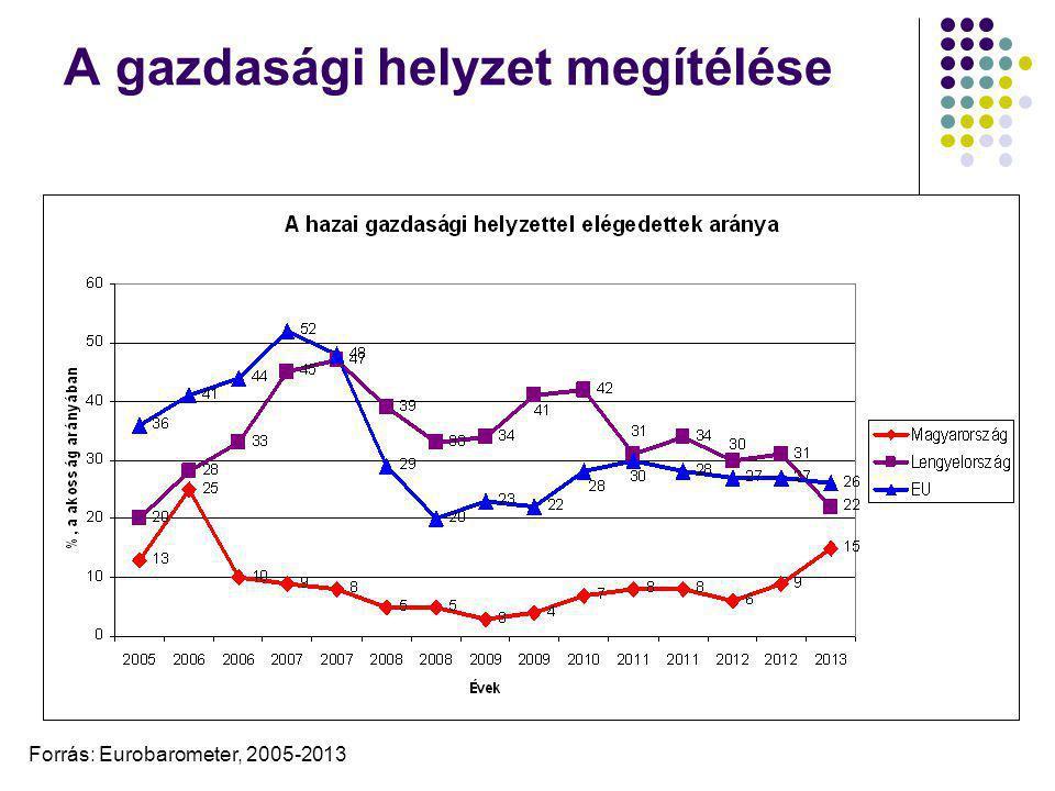 A gazdasági helyzet megítélése Forrás: Eurobarometer, 2005-2013