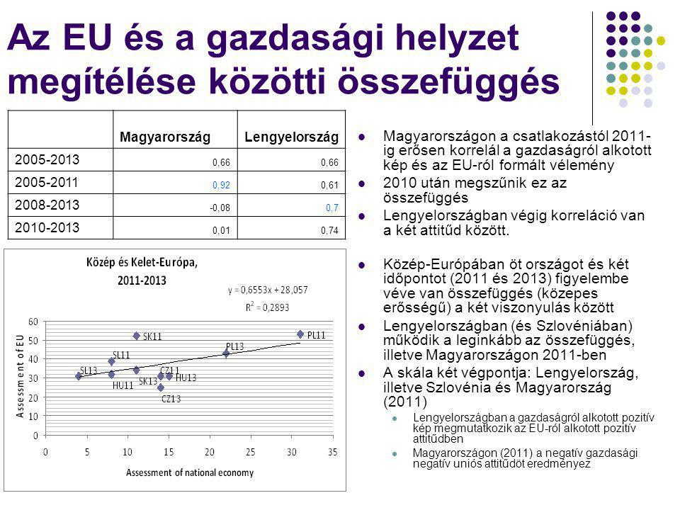 Az EU és a gazdasági helyzet megítélése közötti összefüggés MagyarországLengyelország 2005-2013 0,66 2005-2011 0,920,61 2008-2013 -0,080,7 2010-2013 0