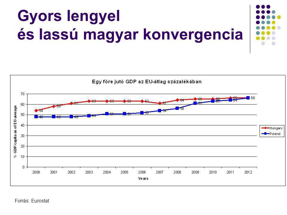 Gyors lengyel és lassú magyar konvergencia Forrás: Eurostat