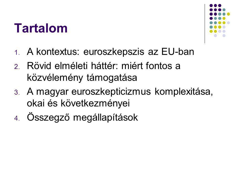 Az euroszkepticizmus következményei Magyarországon EU-politikai következmények: a közös politikákkal szembeni távolságtartás Euró Plusz, Bankunió Belső következmények Táplálja a közvéleményben az EU-ellenes reflexeket Konzerválja/erősíti a kapitalizmus, tőke-, verseny és piacellenességet Konzerválja/erősíti a külföldellenességet Pedig:  az euró és Európa szétesésére nem érdemes apellálni  Magyarország az egyik legnagyobb haszonélvezője az EU-nak  Magyarország az EU nélkül kétszer csődbe ment volna (2008 és 2011), stb.