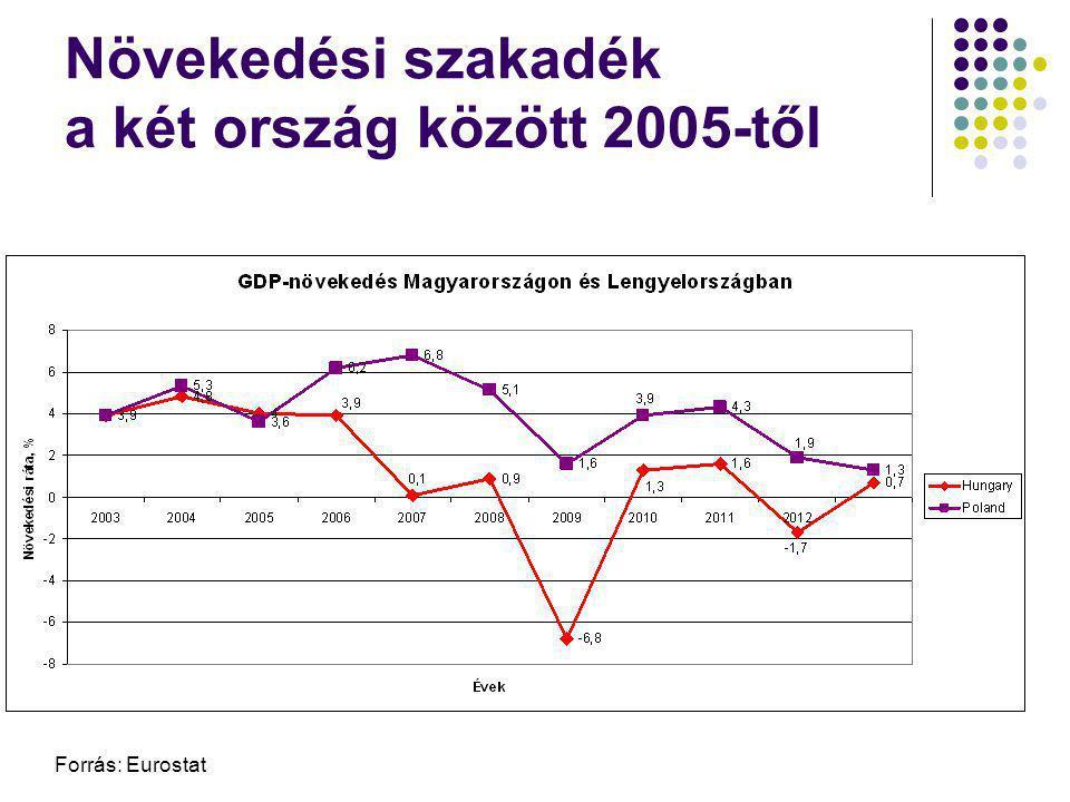 Növekedési szakadék a két ország között 2005-től Forrás: Eurostat