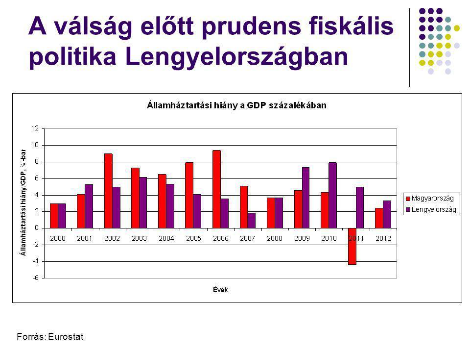 A válság előtt prudens fiskális politika Lengyelországban Forrás: Eurostat