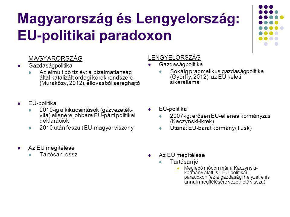 Magyarország és Lengyelország: EU-politikai paradoxon MAGYARORSZÁG Gazdaságpolitika Az elmúlt bő tíz év: a bizalmatlanság által katalizált ördögi körö