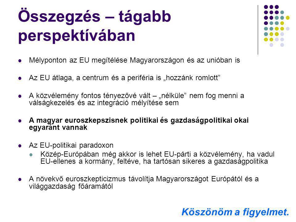 """Összegzés – tágabb perspektívában Mélyponton az EU megítélése Magyarországon és az unióban is Az EU átlaga, a centrum és a periféria is """"hozzánk romlo"""