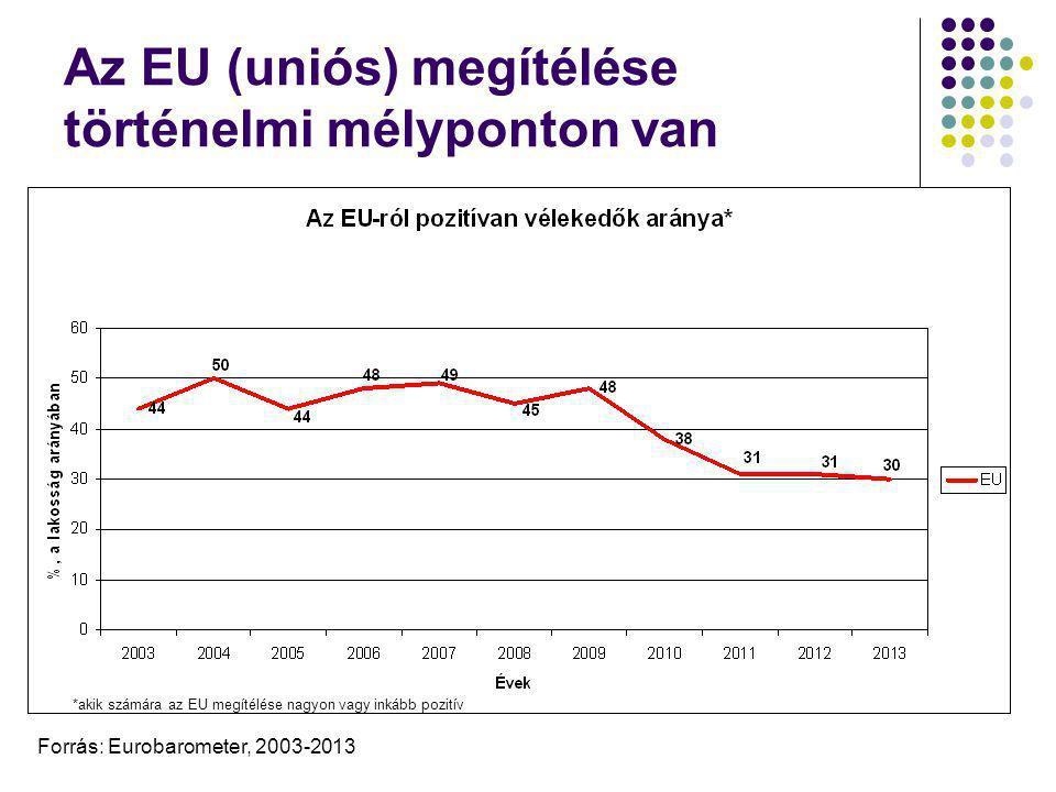 """Nemcsak a """"periféria , hanem a """"centrum is euroszkeptikus *akik számára az EU megítélése nagyon vagy inkább pozitív Forrás: Eurobarometer, 2003-2013"""