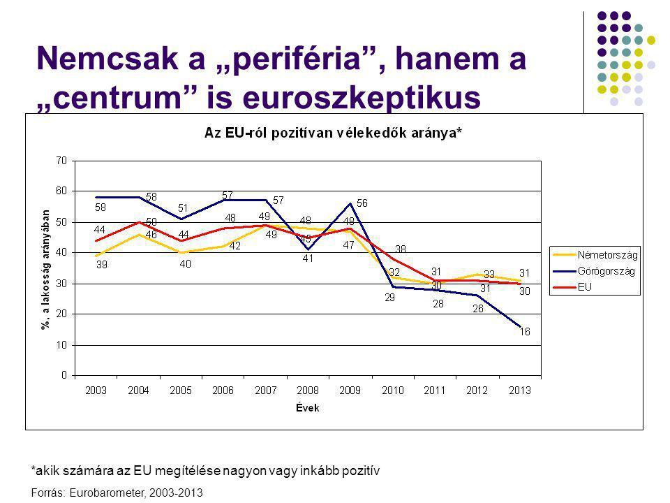 """Nemcsak a """"periféria"""", hanem a """"centrum"""" is euroszkeptikus *akik számára az EU megítélése nagyon vagy inkább pozitív Forrás: Eurobarometer, 2003-2013"""