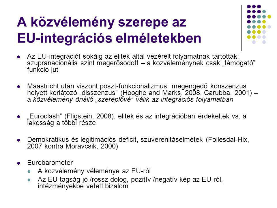 A közvélemény szerepe az EU-integrációs elméletekben Az EU-integrációt sokáig az elitek által vezérelt folyamatnak tartották; szupranacionális szint m