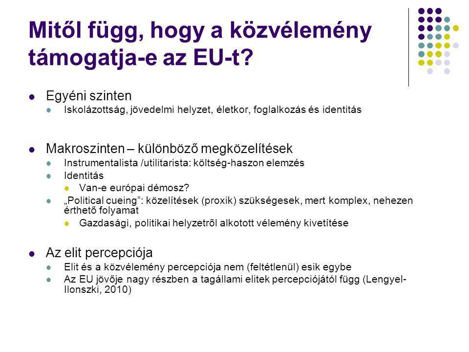 Az EU és a gazdasági helyzet megítélése közötti összefüggés MagyarországLengyelország 2005-2013 0,66 2005-2011 0,920,61 2008-2013 -0,080,7 2010-2013 0,010,74 Magyarországon a csatlakozástól 2011- ig erősen korrelál a gazdaságról alkotott kép és az EU-ról formált vélemény 2010 után megszűnik ez az összefüggés Lengyelországban végig korreláció van a két attitűd között.