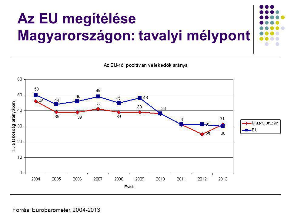 A magyar lakosság viszonyulása az EU-hoz Forrás: Eurobarometer (2004-2013), Medián, saját számítások