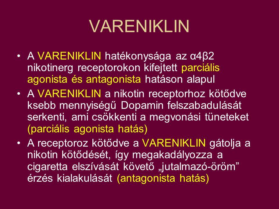 """VARENIKLIN A VARENIKLIN hatékonysága az α4β2 nikotinerg receptorokon kifejtett parciális agonista és antagonista hatáson alapul A VARENIKLIN a nikotin receptorhoz kötődve ksebb mennyiségű Dopamin felszabadulását serkenti, ami csökkenti a megvonási tüneteket (parciális agonista hatás) A receptoroz kötődve a VARENIKLIN gátolja a nikotin kötődését, így megakadályozza a cigaretta elszívását követő """"jutalmazó-öröm érzés kialakulását (antagonista hatás)"""