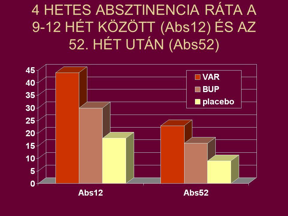 4 HETES ABSZTINENCIA RÁTA A 9-12 HÉT KÖZÖTT (Abs12) ÉS AZ 52. HÉT UTÁN (Abs52)