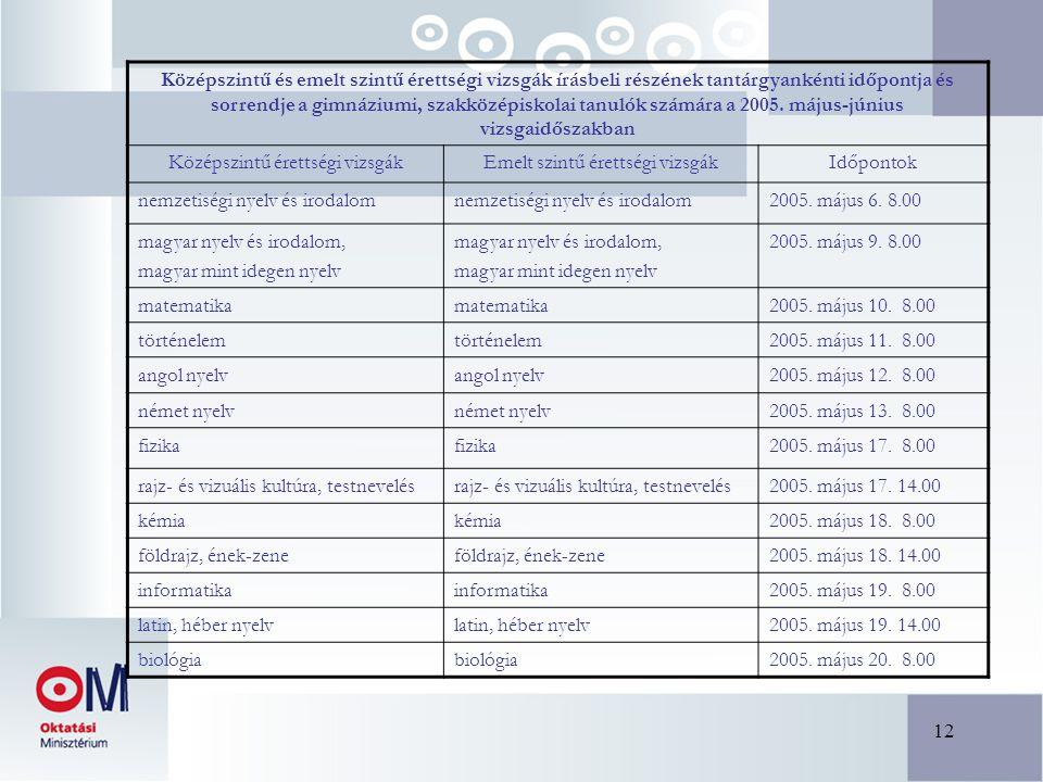 12 Középszintű és emelt szintű érettségi vizsgák írásbeli részének tantárgyankénti időpontja és sorrendje a gimnáziumi, szakközépiskolai tanulók számára a 2005.